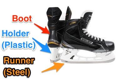Diagram of hockey skates: boot, holder, and runner